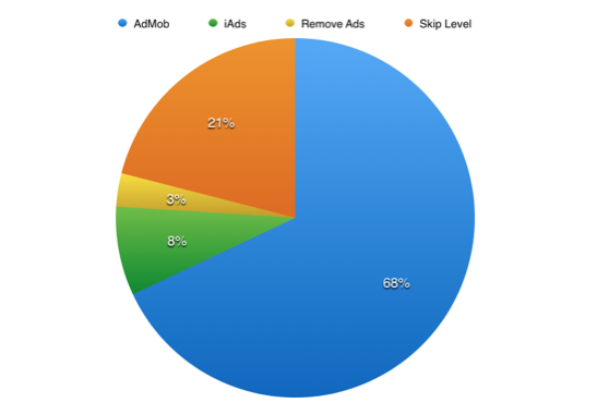 Ad data and mobile marketing stats